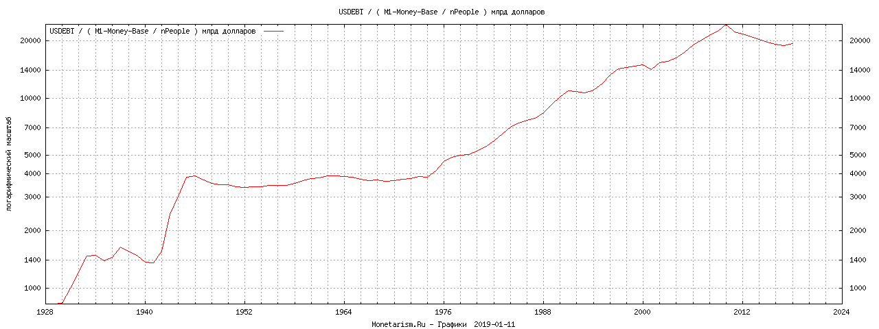 график долга США к денежной массе долларов
