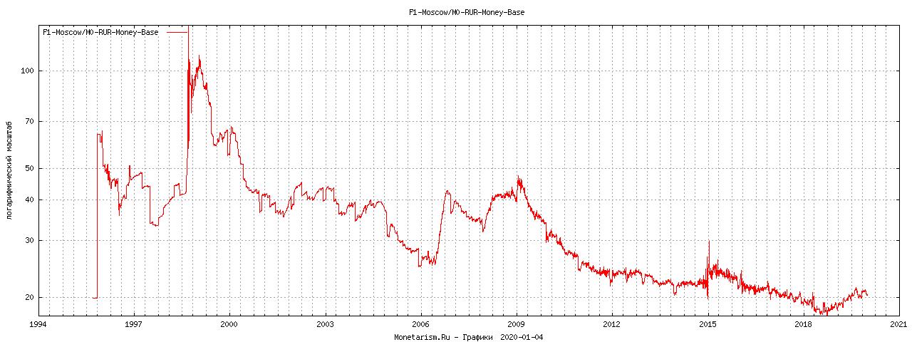 График HPI / M0Base Метр квадратный к денежной массе рублей