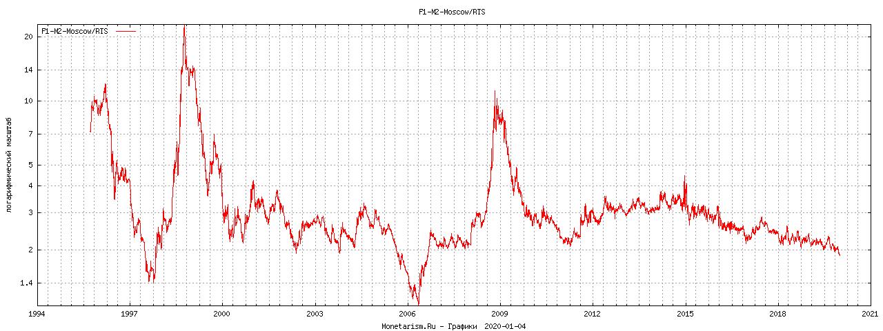 График HPI / RTS Метр квадратный к индексу RTS