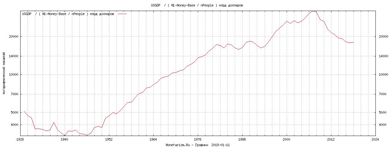 график ВВП США к денежной массе долларов