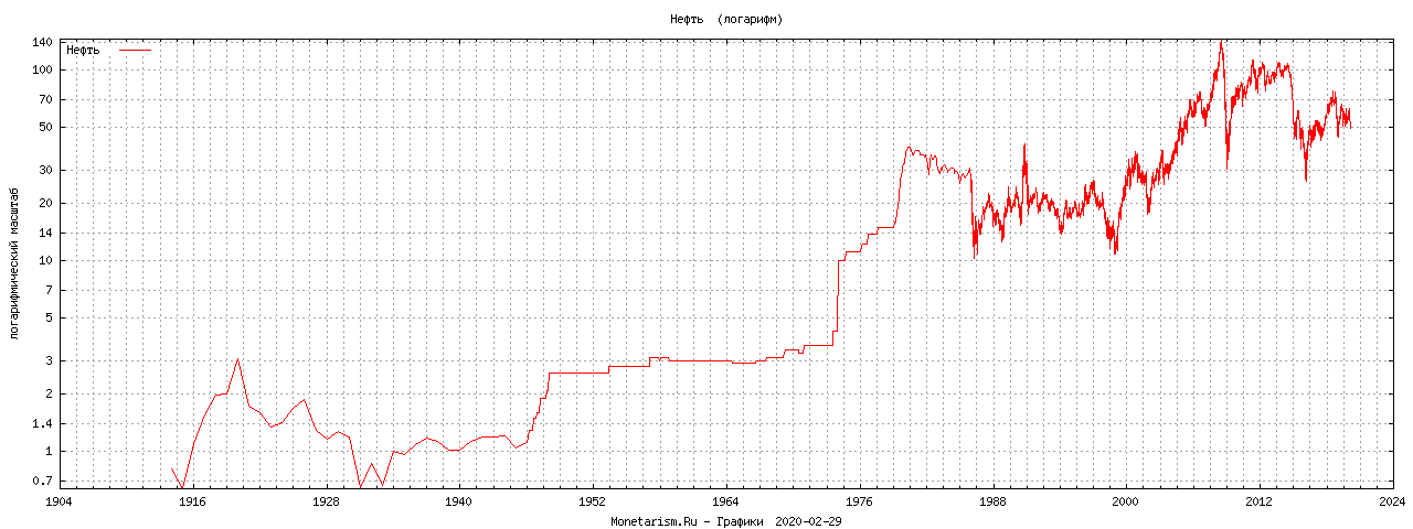 Нефть график цен доллары за баррель