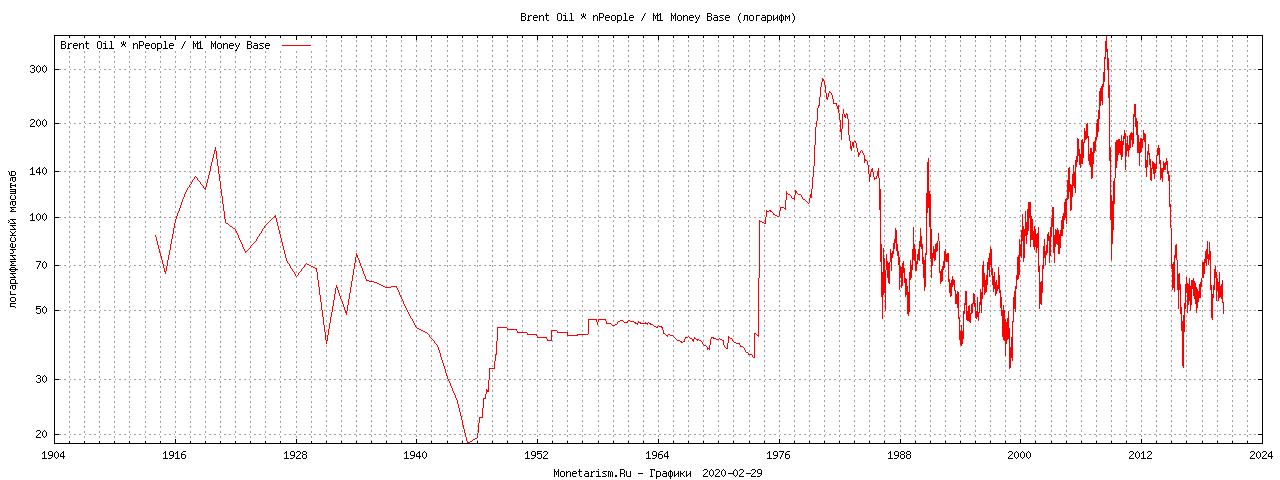 Нефть график цен за баррель к денежной массе с учетом населения США