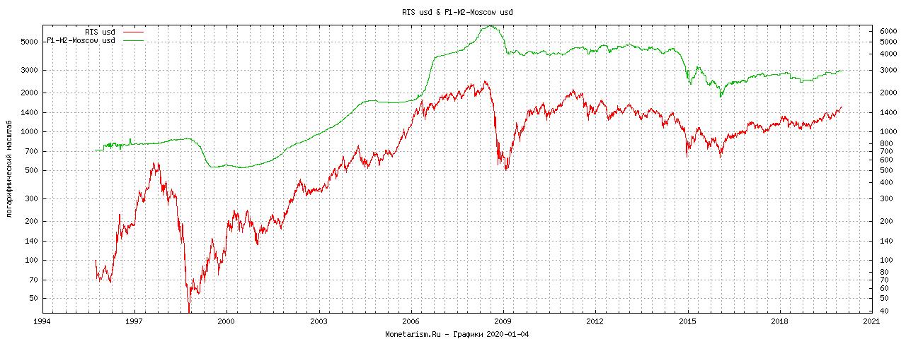 График RTS & HPI Индекс цена за метр квадратный