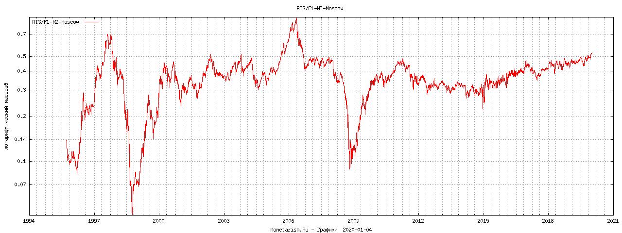 График RTS / HPI Индекс RTS к цене за метр квадратный