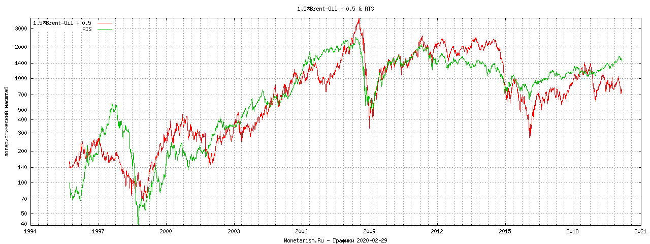 Нефть РТС график OIL RTS chart