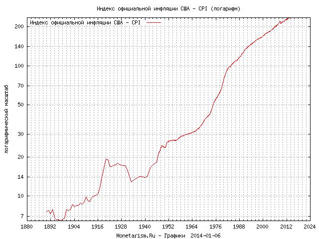 график официальной инфляции США
